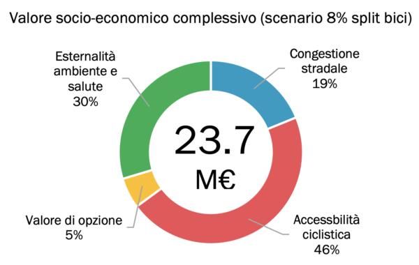 Valore socio-economico complessivo incremento spostamenti sistematici in bicicletta all'8% del totale.